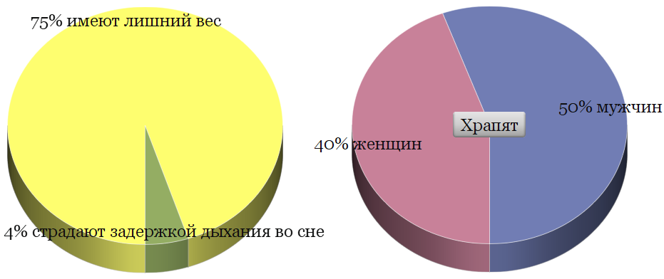 сколько процентов людей храпят